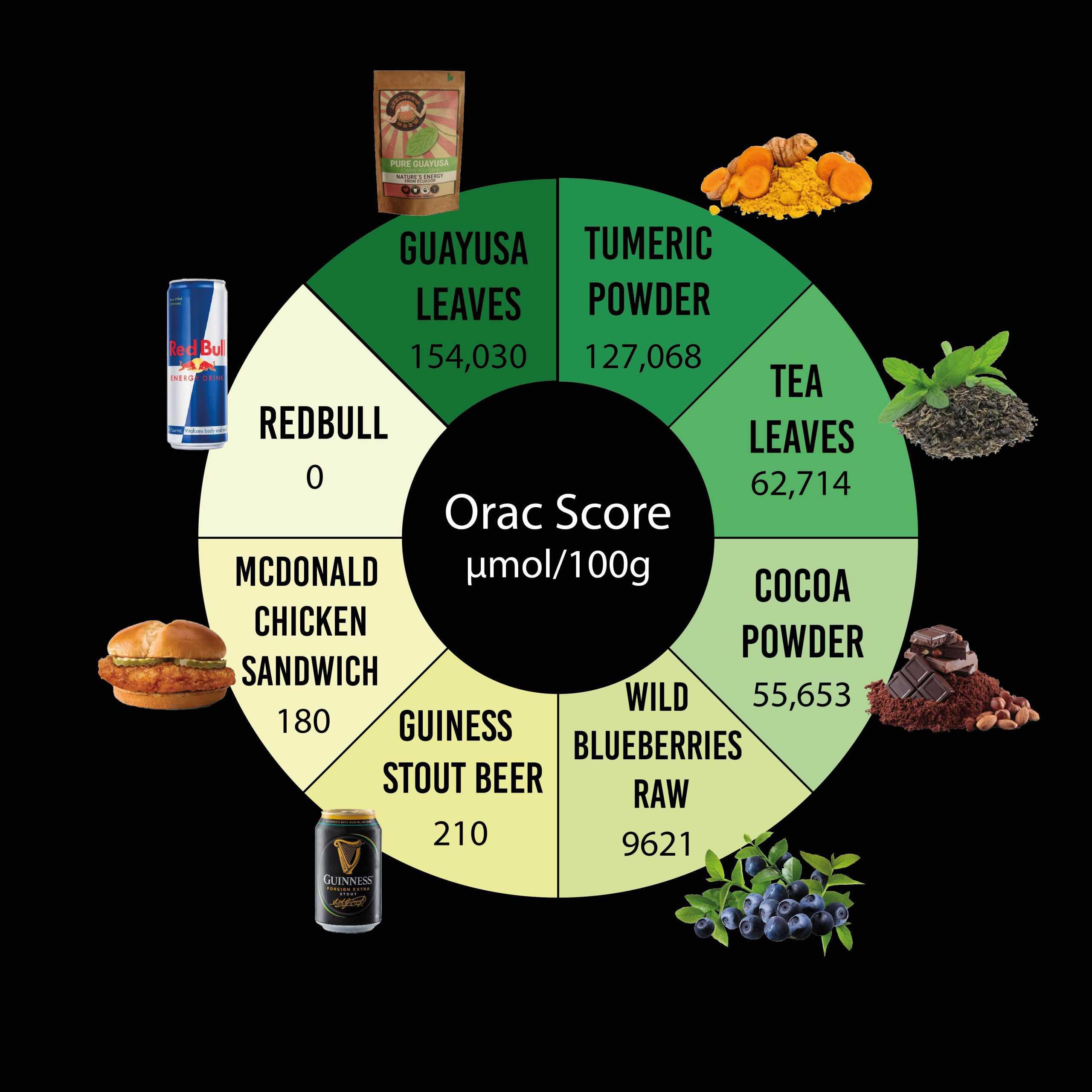 Guayusa ORAC score comparison